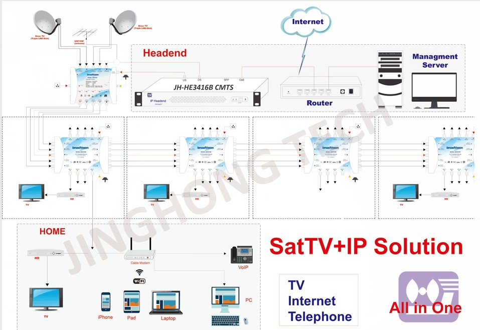 Satellite Tv Internet >> Jinghong S Solution Of Internet Over Satellite Tv Network Docsis Org